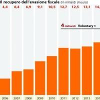 Fisco, Cgia: con 12000 euro lombardi i più tartassati d'Italia. In calo