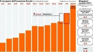 Cgia: con 12000 euro sono lombardi i più tartassati d'Italia. In calo nel 2017 il carico fiscale