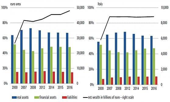 La ricchezza delle famiglie in Europa (grafico di sinistra) e in Italia. La linea nera indica il totale della ricchezza netta (scala di destra). Le barre fanno riferimento a investimenti reali, finanziari e debito.