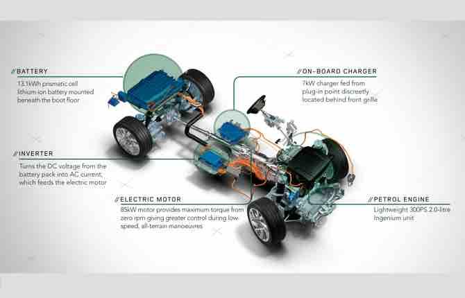 Range Rover Sport, ora anche in salsa ibrida
