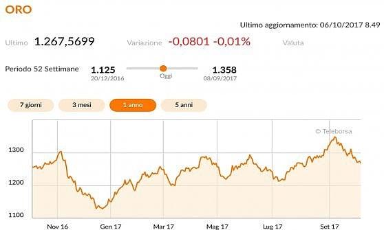 La Spagna vara il decreto per favorire il trasferimento delle banche catalane. Borse Ue miste