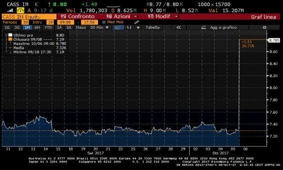 Cattolica assicurazioni alle stelle in Borsa dopo l'ingresso di Buffett