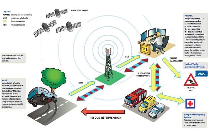 """Sicurezza stradale ed e-call, avanti tutta con il progetto """"HeERO"""""""