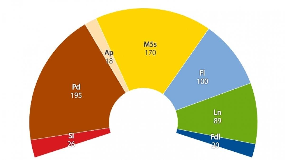 Rosatellum la simulazione pd guadagna m5s perde for Parlamento composizione