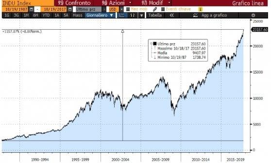 L'andamento del Dow Jones dal Black Monday del 19 ottobre 1987 ad oggi