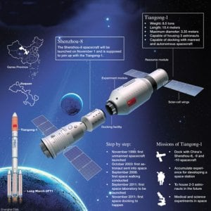 Tiangong-1 verso il rientro: la fine della stazione spaziale cinese è un enigma