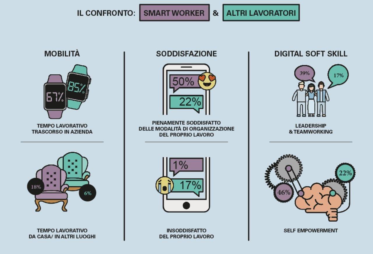 Smart working, flessibilità win-win per rilanciare la produttività