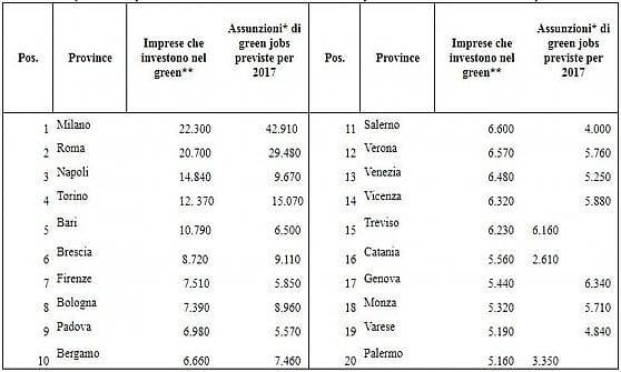 Chi investe in green economy crea occupazione
