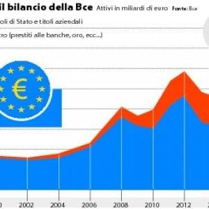 Daniel Gros: I tassi ancora bassi a lungo. Per l'Italia è un vantaggio
