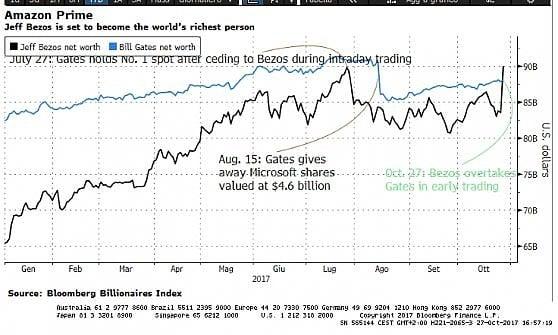 La corsa dei patrimoni di Gates (azzurro) e Bezos (nero). A metà agosto il co-fondatore di Microsoft ha ceduto un importante pacchetto di titoli, vedendo scendere la sua fortuna