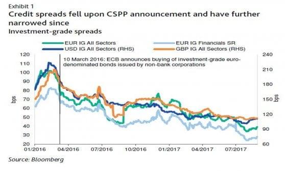 Ecco le aziende che beneficiano degli acquisti della Bce
