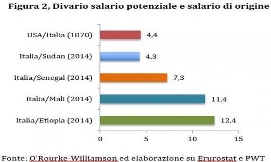 Ecco perché i migranti saranno sempre di più e l'Italia perde la loro parte migliore