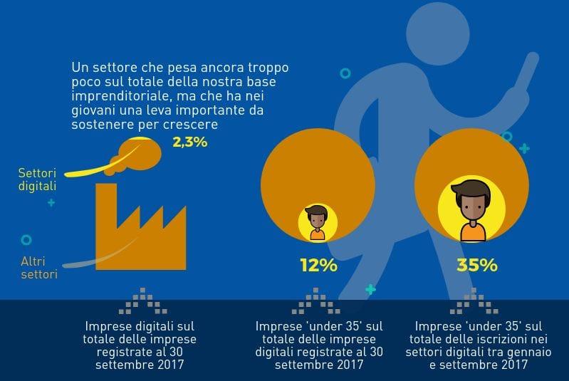 Economia digitale, 3mila imprese in più in 9 mesi: in corsa gli under 35