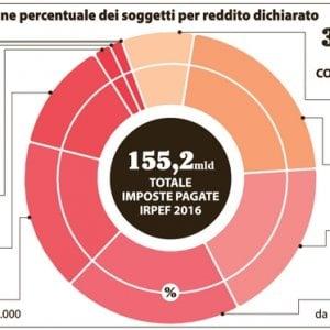 """Ernesto Ruffini: """"I cittadini non faranno più la dichiarazione dei redditi"""". Ecco come sarà il Fisco"""