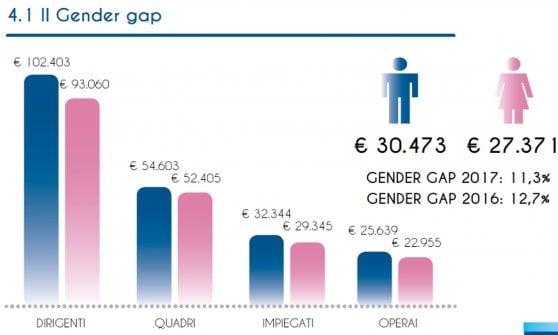 Pari opportunità, Boschi: Ridurre di un quarto il divario d'accesso al lavoro delle donne