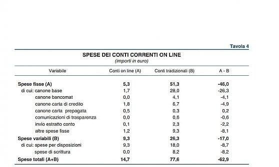 I conti correnti costano 77,6 euro all'anno. Ma se si passa online si paga un quinto