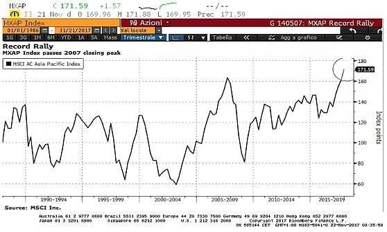 La corsa dell'indice Msci Asia Pacific, sopra ai picchi del 2007