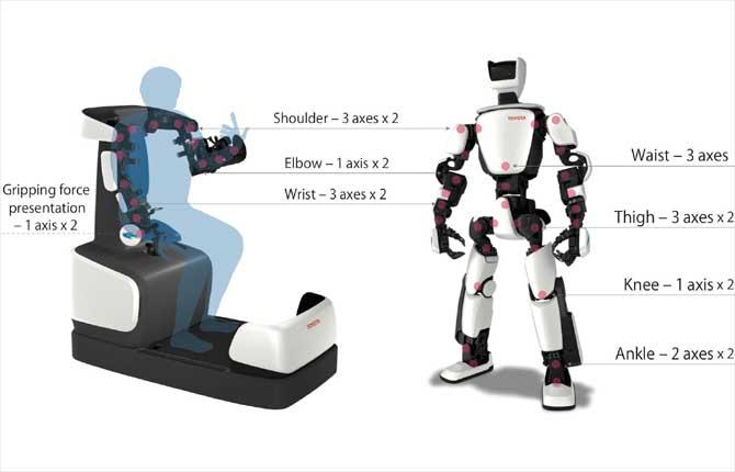 Toyota T-HR3, la terza generazione del robot umanoide