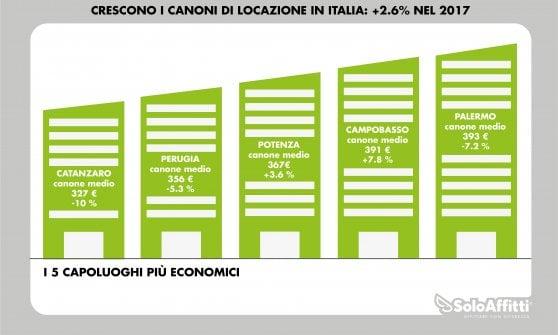 Affitti, cresce il divario tra Milano e Roma. Firenze è la città più equa