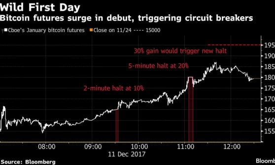 Il future sul bitcoin, nel grafico Bloomberg. La prima sospensione è scattata al +10%, la seconda al +20% e la terza, più lunga, era previsa al +30%