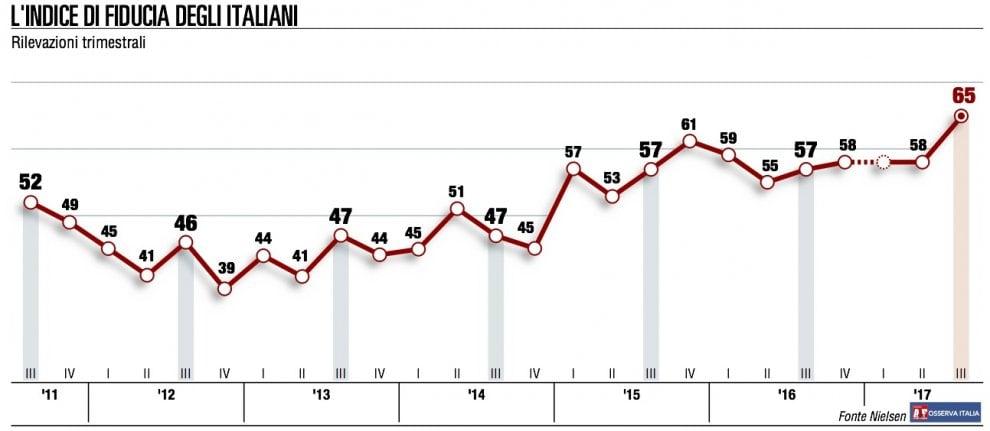 La fiducia in Italia, tutti gli indici del terzo trimestre 2018