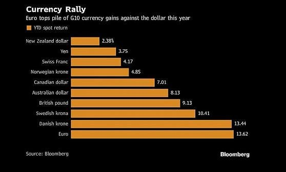 La performance delle principali valute nel 2017 in confronto al dollaro