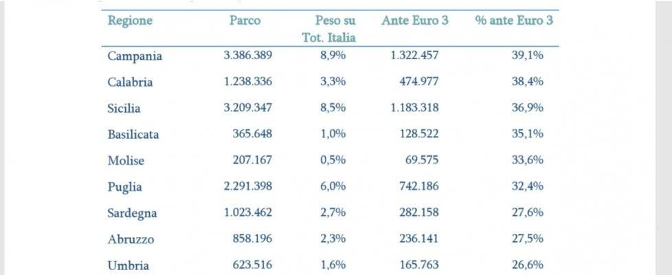 Dieci milioni di auto con più di 17 anni di vita, in Italia troppi rottami su strada
