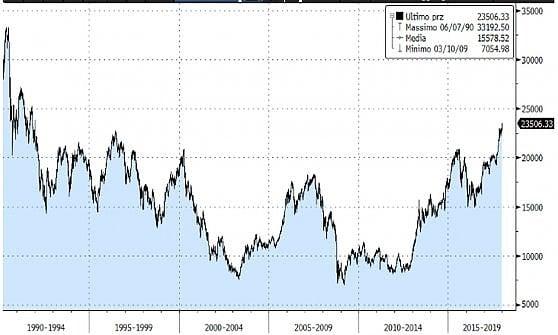 La progressione del Nikkei dal 1990 ad oggi
