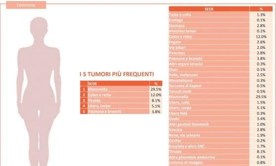 """Taranto, i dati del registro tumori: """"La situazione rimane critica"""""""