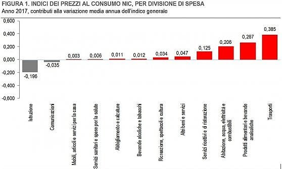 Inflazione, a Genova prezzi aumentati dell'1,3% nel 2017