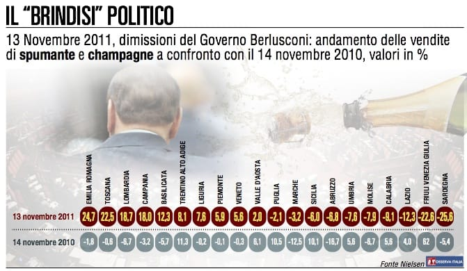 Politica e champagne: elezioni e dimissioni influenzano i consumi