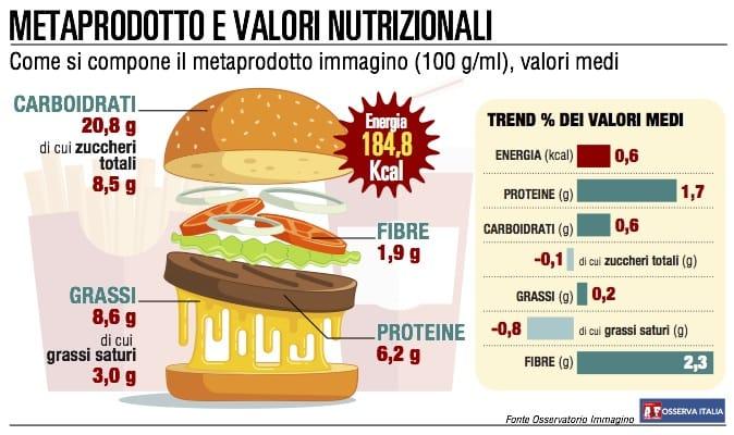 """Più fibre, meno grassi e zuccheri: l'acquisto diventa """"virtuoso"""""""