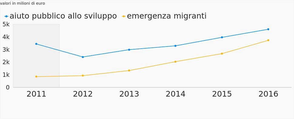Cooperazione: il budget oscuro, tra aiuti allo sviluppo e contrasto all'immigrazione