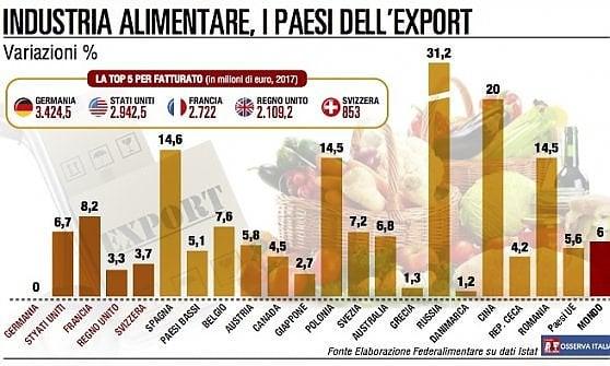 Food, 2017 anno della svolta: cresce il fatturato, vola l'export