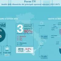 Come va il settore televisivo