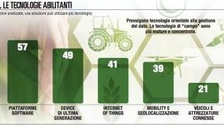 Agrifood 4.0: tecnologie pronte, il mercato no DIVITO DE CEGLIA
