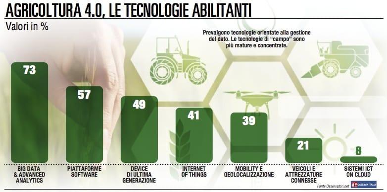 Agrifood 4.0, le tecnologie ci sono ma il mercato non decolla