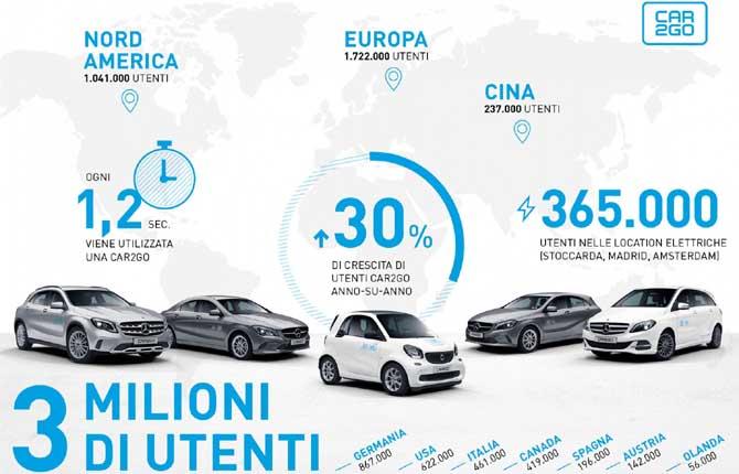 Boom carsharing, tre milioni di utenti per Car2go