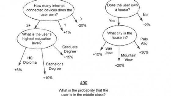 Facebook, un algoritmo per riconoscere ricchi e poveri