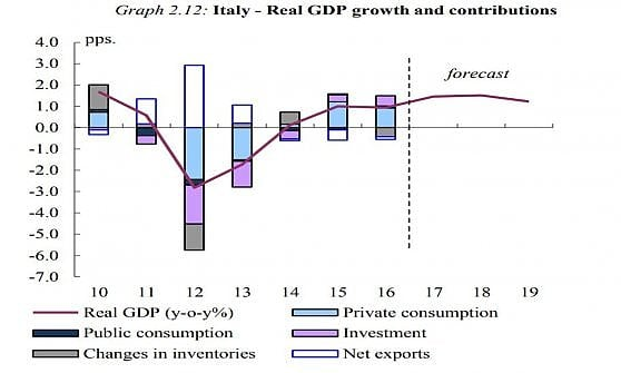 L'Ue rialza le stime di crescita del Pil italiano: +1,5% nel 2018