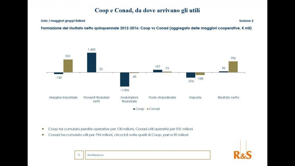 Ricerca R&S Mediobanca, i numeri di Coop e Conad