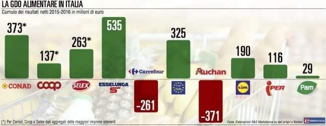Rapporto R&S Mediobanca: Italia imprese piccole e offerta elevata