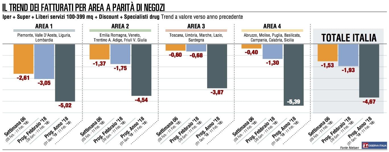 Sesto tonfo (-1,53%) consecutivo per la Gdo