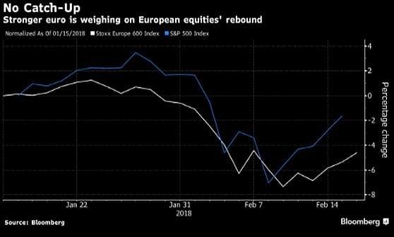 Wall Street: 5 titoli dell'energia con cui cavalcare il rimbalzo