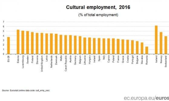 Da Eurostat