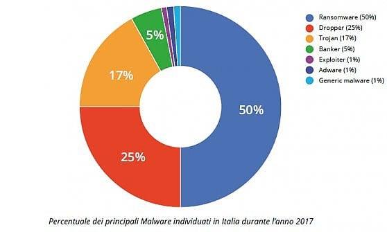 L'anno vissuto pericolosamente dall'Italia: 11 milioni di nostri account in vendita sul dark web