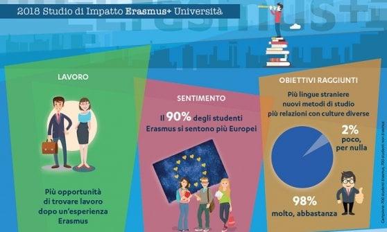 """Università, partire con l'Erasmus? """"Dà più opportunità di lavoro quando torni"""""""