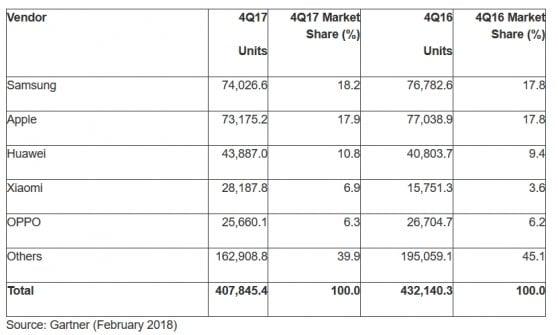 MWC 2018: smartphone, crescono solo i produttori cinesi