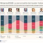 Dall'istituzionale all'antagonista: così i candidati italiani si presentano sui social network