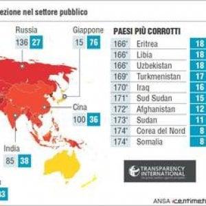 Corruzione, si annida dove c'è meno libertà e dove c'è chi la combatte uccidendo